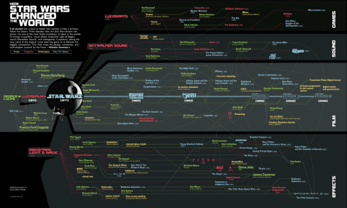 refplay-youtube-videos-starwars_infographic_large-iliveinstyle_roland-sarkadi