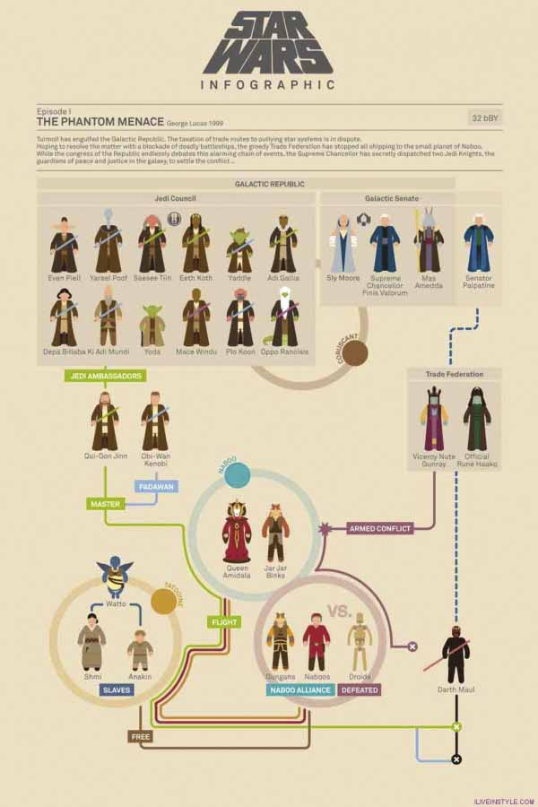 sarkadi-roland-refplay-magyar-videos-star-wars-infographic1-600x900