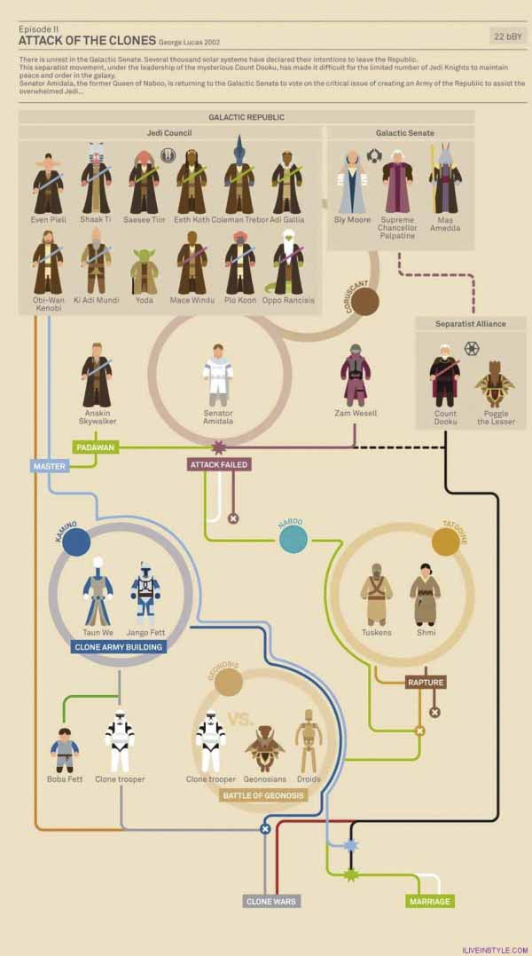 sarkadi-roland-refplay-magyar-videos-star-wars-infographic2-600x1077